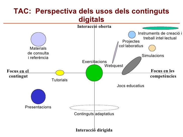 TAC: Perspectiva dels usos dels continguts                     digitals                                       Interacció o...