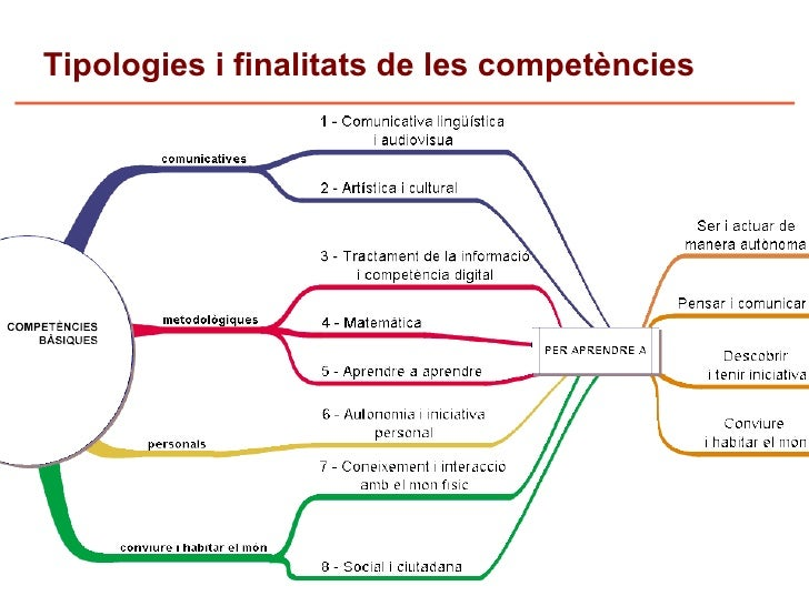 Tipologies i finalitats de les competències