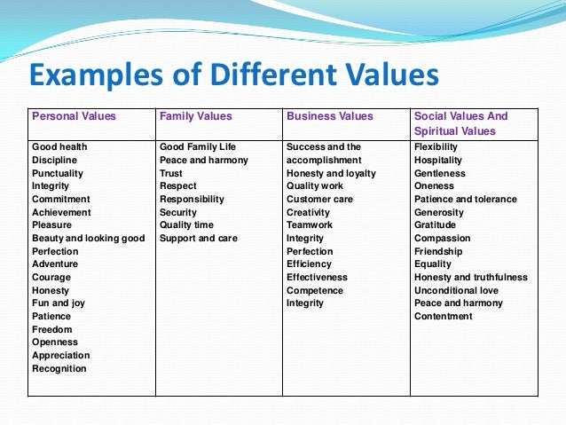 Examples Personal Values Related Keywords - Examples Personal ...