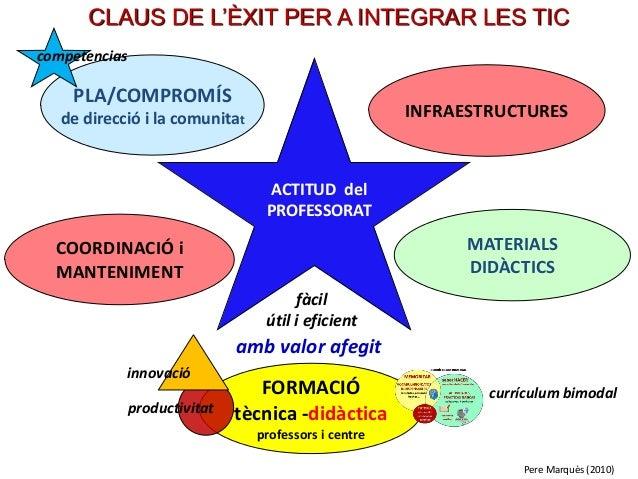 . COORDINACIÓ i MANTENIMENT INFRAESTRUCTURES FORMACIÓ tècnica -didàctica professors i centre PLA/COMPROMÍS de direcció i l...