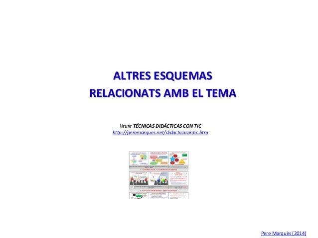 ALTRES ESQUEMAS RELACIONATS AMB EL TEMA Veure TÉCNICAS DIDÁCTICAS CON TIC http://peremarques.net/didacticacontic.htm Pere ...