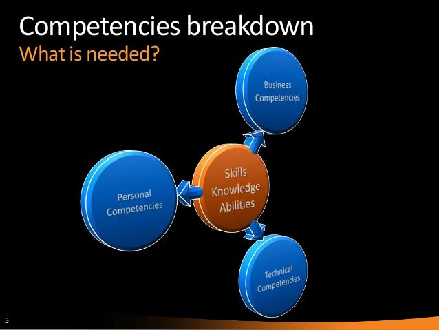 Skills Needed To Be An Architect competencies of an architect