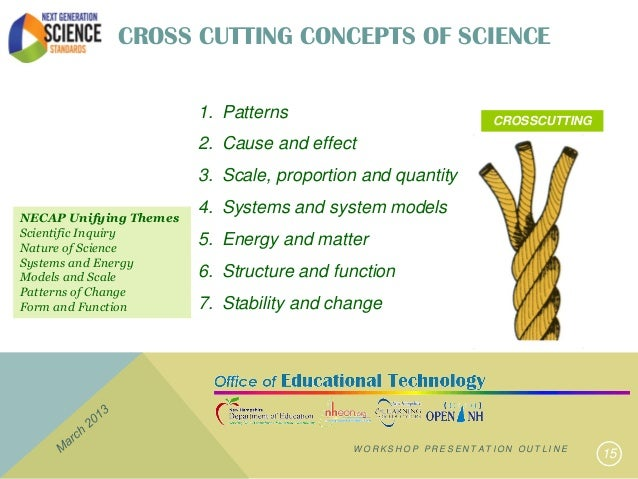 PRESENTATION OUTLINE 14 15 CROSS CUTTING CONCEPTS OF SCIENCE