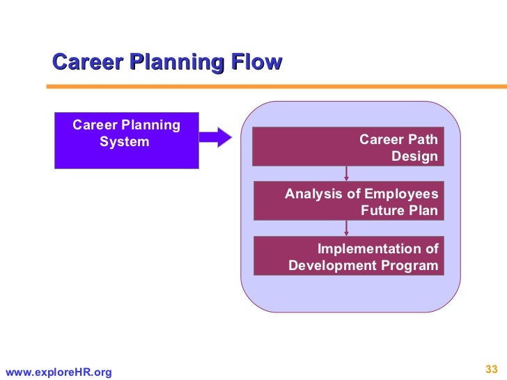 career planning strategies ppt download