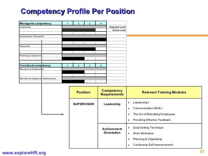 Competency Profile Per Position
