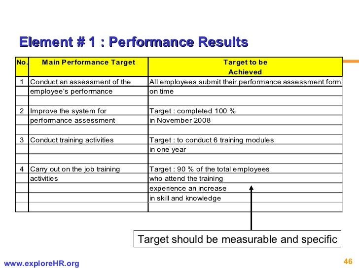 Target should be measurable and specific Element # 1 : Performance Results