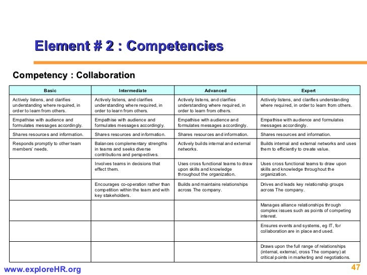 Element # 2 : Competencies Competency : Collaboration Draws upon the full range of relationships (internal, external, cros...