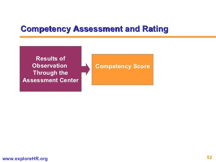 Competency Score Results of Observation  Through the Assessment Center Competency Assessment and Rating