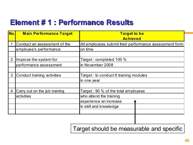 Skills Assessment Template  Skills Assessment Templates Word