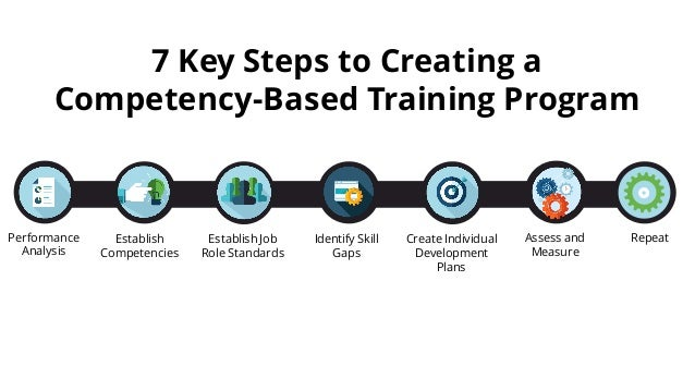 7 Steps To Create A  petencybased Training Program