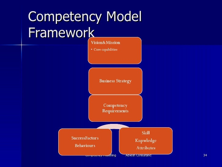 competence modelling Competency models and performance management  competence correlates with  • insist on total management engagement and visible leadership modelling.