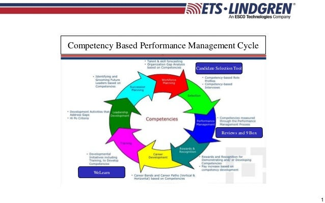 performance and competency management Performance management dr jacob mathew pulikotil professor & hod naipunnya institute of management and information technology module i: concepts of organizational.