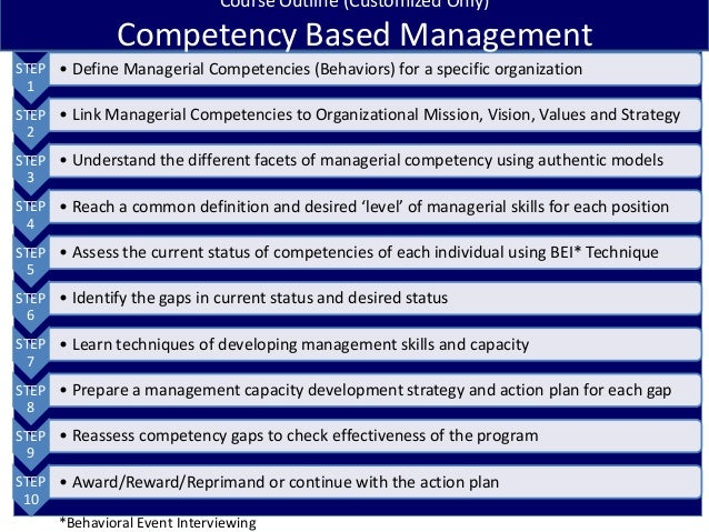1STEP1• Define Managerial Competencies (Behaviors) for a specific organizationSTEP2• Link Managerial Competencies to Organ...