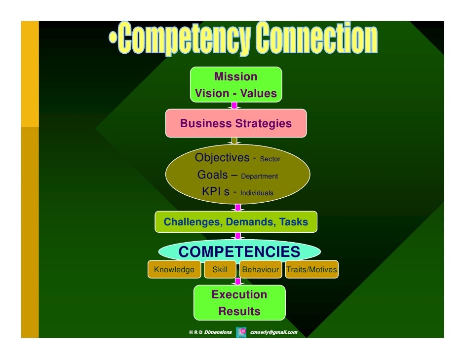 3m leadership competency Innovation leadership is a philosophy and technique that combines different leadership styles to influence employees to produce creative ideas, products, and services the key role in the practice of innovation leadership is the innovation leader [1.