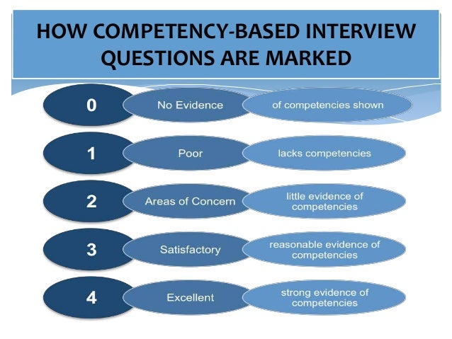 competence based recruitment and selection Recruitment policy: that is fair and linked to the organisational strategy will be able to attract the right calibre of people sought after by the organisation competency based selection: interviews, competency.