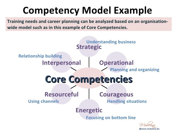 Core Competencies Examples Pictures To Pin On Pinterest