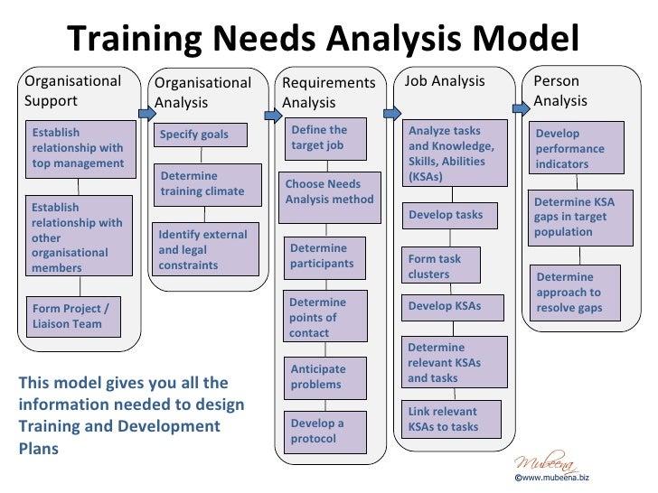 Corporate Training Plan Template from image.slidesharecdn.com