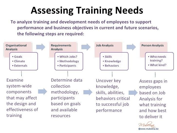 ... Training Needs Analysis Model © Www.mubeena.biz; 14.