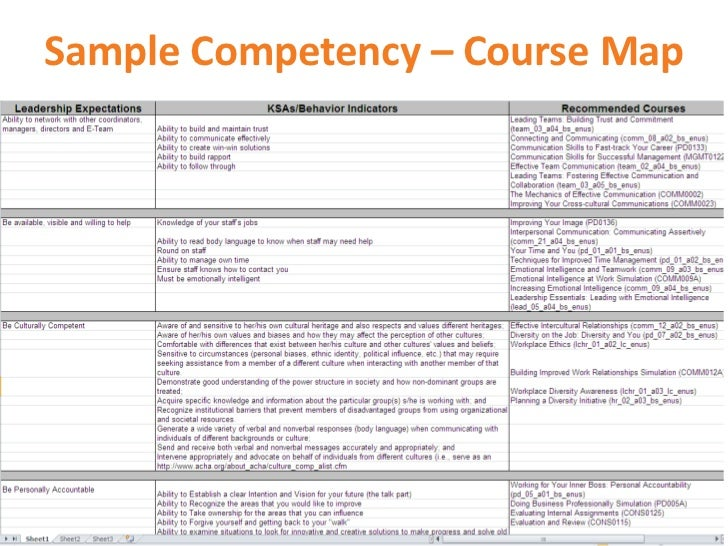 How To Create A CompetencyBased Training Program