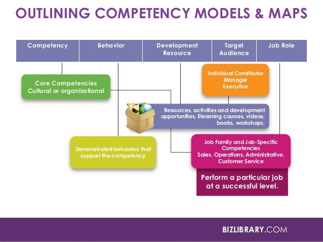 Competency goal 5 strategies to manage effective program operations