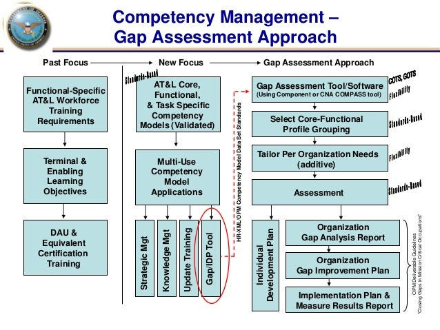 competent organizations Developing a multiculturally competent service system  ____ is the program making use of other programs or organizations that specialize in.