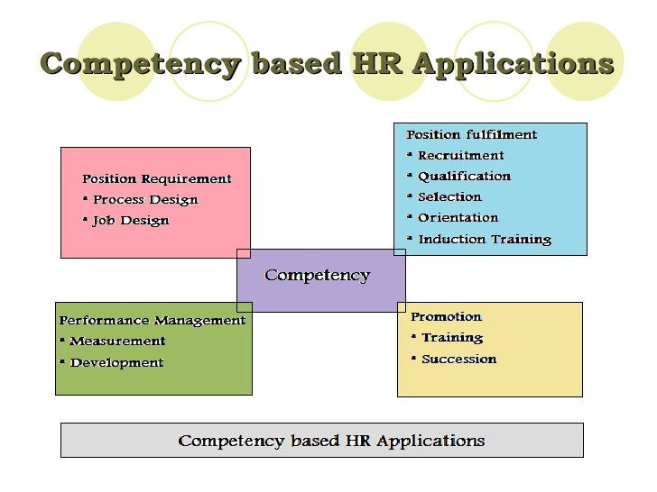 hr competency assessment Having researched and published on hr competencies for 30 years, we   competencies, learn more about our leadership assessments here.