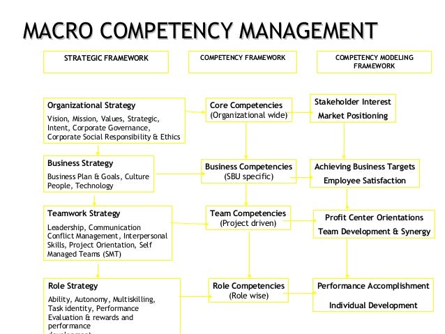 project management competencies Project manager competency the framework outlines the key dimensions of project management competency and identifies those competencies that are most likely.