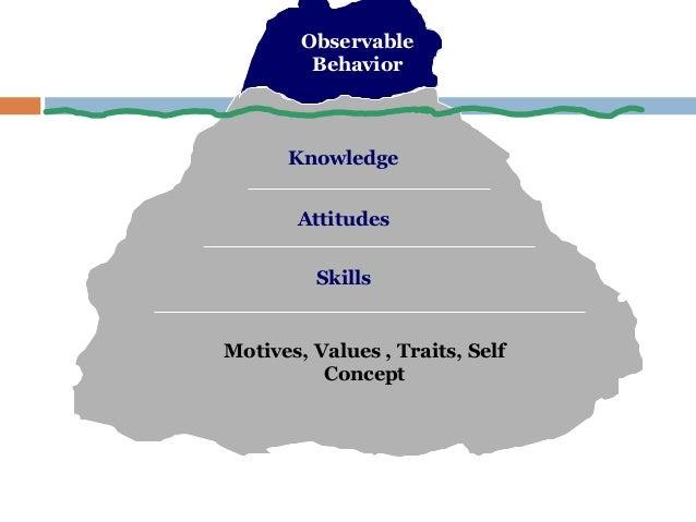 Observable         Behavior      Knowledge       Attitudes         SkillsMotives, Values , Traits, Self          Concept