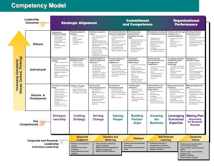 Competency Based Competency Based Leadership Model