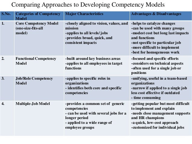 how to develop and common uses of core competencies