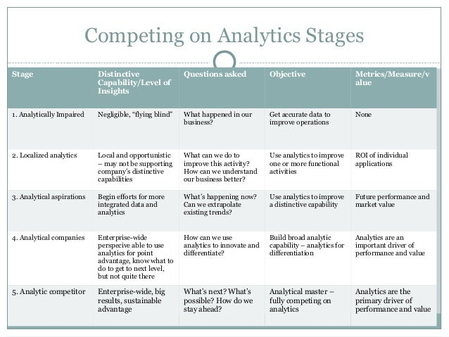 competing on analytics | january 2006  competing on analytics : feature : competing on analytics : some companies have built their very businesses on their ability to collect, analyze, and.