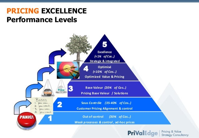 strategic management airtel essay
