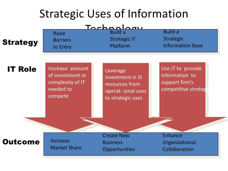 the increasing value of information technology The learning value chain, including management and delivery, has created   and information (such as technology assisted learning), and an increasing bevy  of.