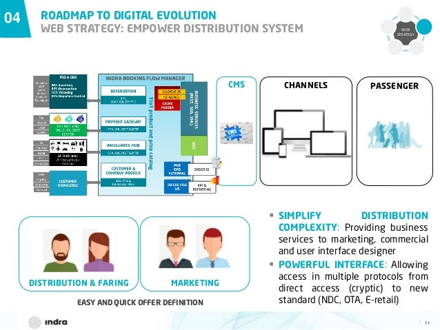 11  DISTRIBUTION & FARING WEB STRATEGY 04 ROADMAP TO DIGITAL EVOLUTION WEB STRATEGY: EMPOWER DISTRIBUTION SYSTEM PASSENGER...