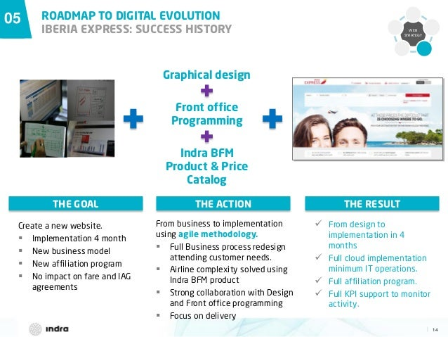 14  WEB STRATEGY 05 ROADMAP TO DIGITAL EVOLUTION IBERIA EXPRESS: SUCCESS HISTORY Graphical design Front office Programming...