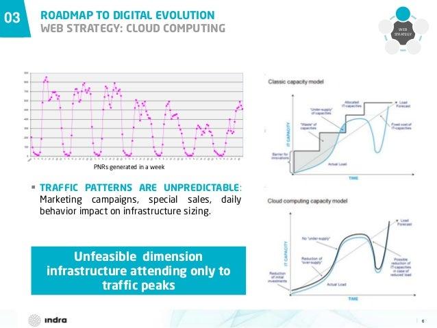 6  03 ROADMAP TO DIGITAL EVOLUTION WEB STRATEGY: CLOUD COMPUTING WEB STRATEGY PNRs generated in a week  TRAFFIC PATTERNS ...