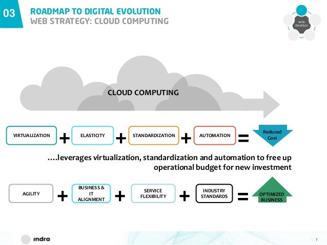 7  03 ROADMAP TO DIGITAL EVOLUTION WEB STRATEGY: CLOUD COMPUTING WEB STRATEGY = OPTIMIZED BUSINESS=AGILITY + BUSINESS & IT...