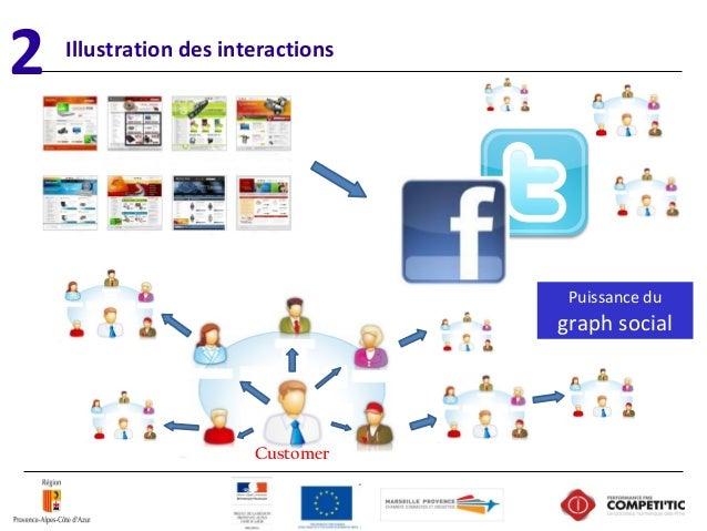 Illustration des interactions Customer Puissancedu graphsocial 2