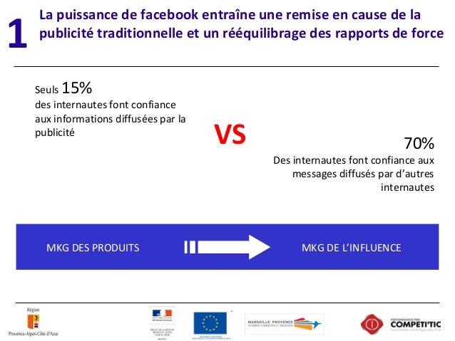 La puissance de facebook entraîne une remise en cause de la publicité traditionnelle et un rééquilibrage des rapports de f...