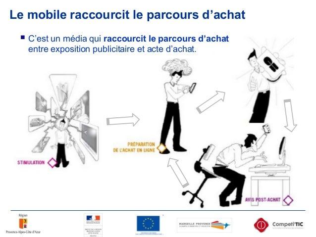 Le mobile raccourcit le parcours d'achat  C'est un média qui raccourcit le parcours d'achat entre exposition publicitaire...