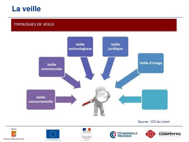 La veille Source : CCI du Loiret