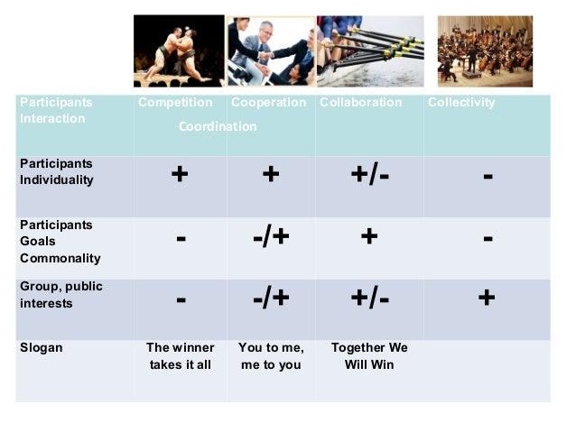 Participants Interaction Competition Cooperation Collaboration Collectivity Participants Individuality + + +/- - Participa...