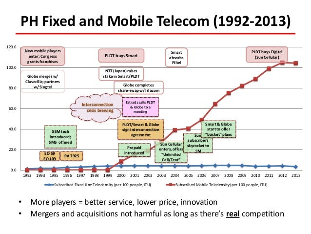 competition in nepalese telecommunication sector Nepal telecommunications authority (nta) — the  presence of mvno will intensify competition in the telecommunication sector and increase.