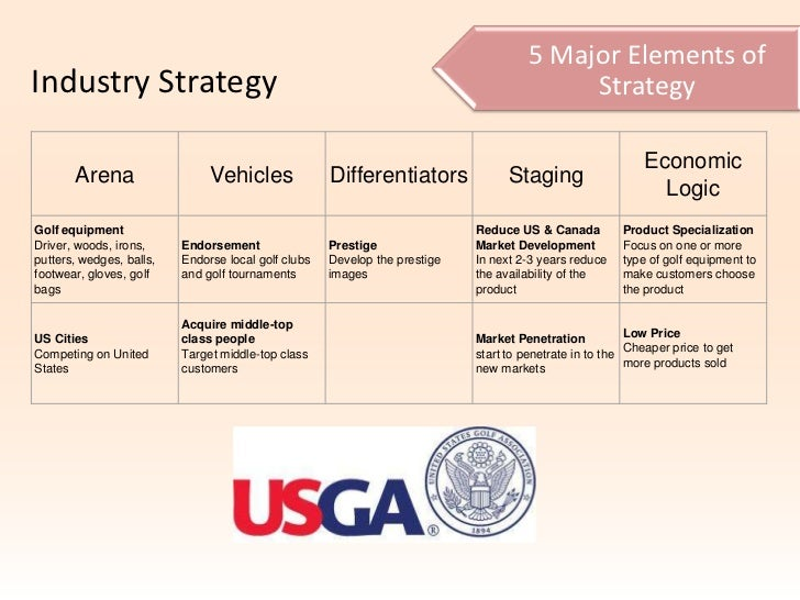 Competition in Golf Equipment Industry in 2009