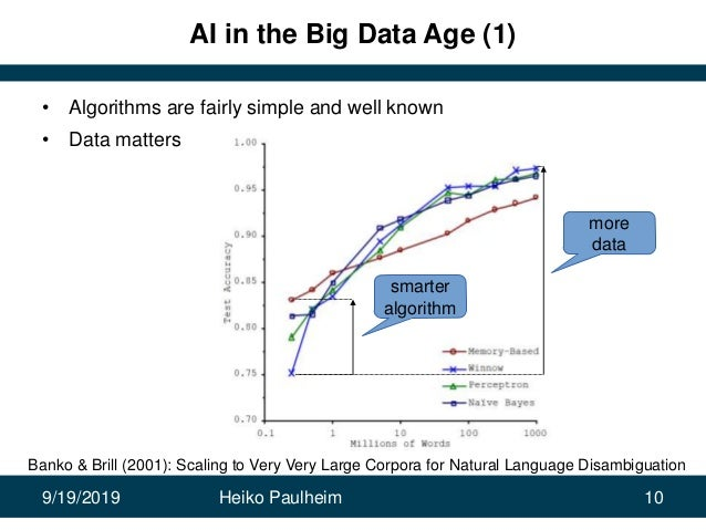 9/19/2019 Heiko Paulheim 10 AI in the Big Data Age (1) • Algorithms are fairly simple and well known • Data matters Banko ...