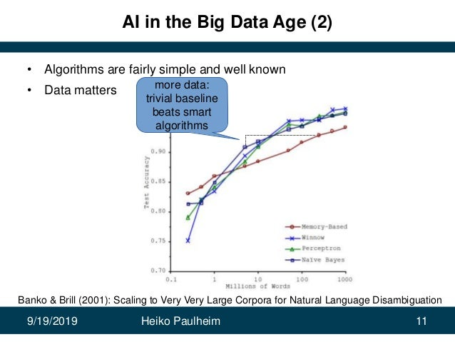 9/19/2019 Heiko Paulheim 11 AI in the Big Data Age (2) • Algorithms are fairly simple and well known • Data matters Banko ...