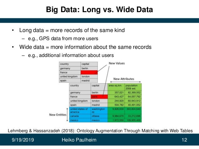 9/19/2019 Heiko Paulheim 12 Big Data: Long vs. Wide Data • Long data = more records of the same kind – e.g., GPS data from...