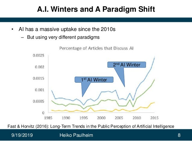 9/19/2019 Heiko Paulheim 8 A.I. Winters and A Paradigm Shift • AI has a massive uptake since the 2010s – But using very di...