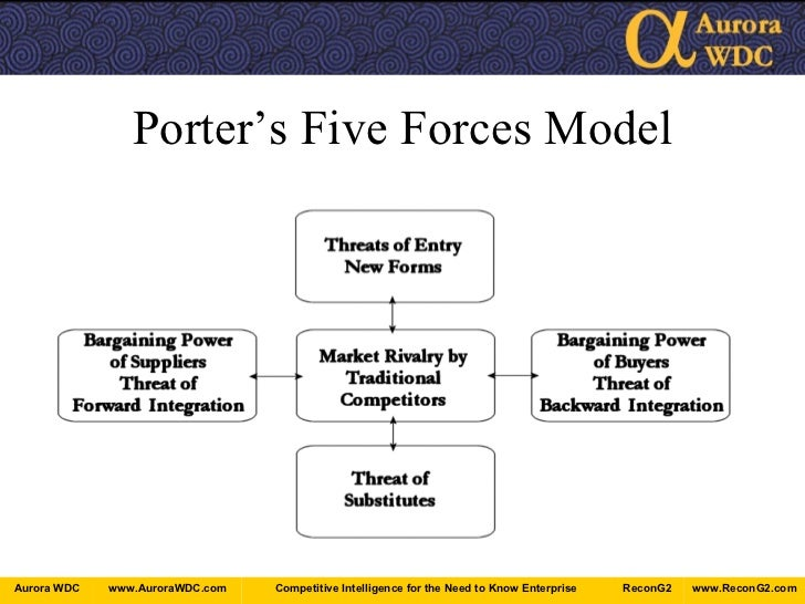 Competitive intelligence for market researchers an for Porter 5 forces reference
