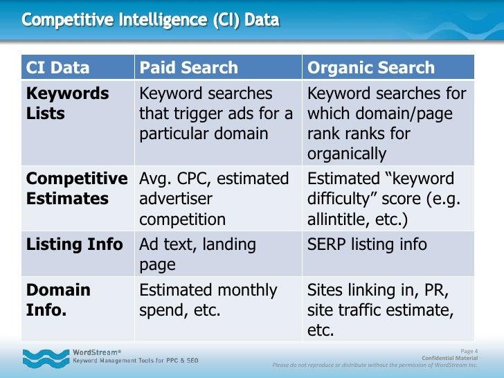Competitive Intelligence (CI) Data<br />